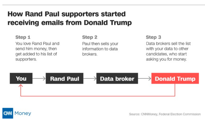 rand paul trump data