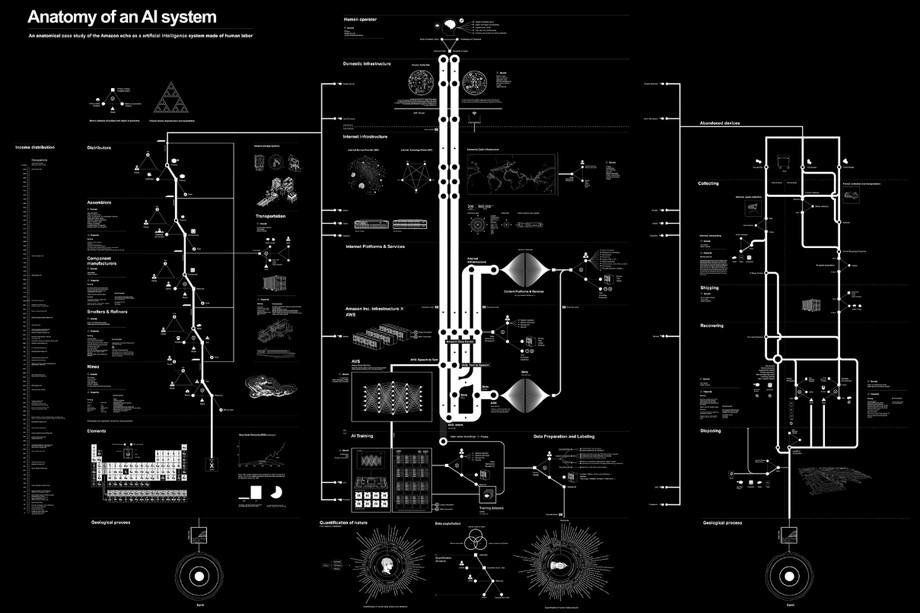 Anatomy of an AI system: a map of the many processes — extracting material resources, data, and human labor — that make an Amazon Echo work. Credit: Kate Crawford and Vladan Joler