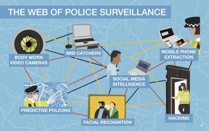the web of police surveillance