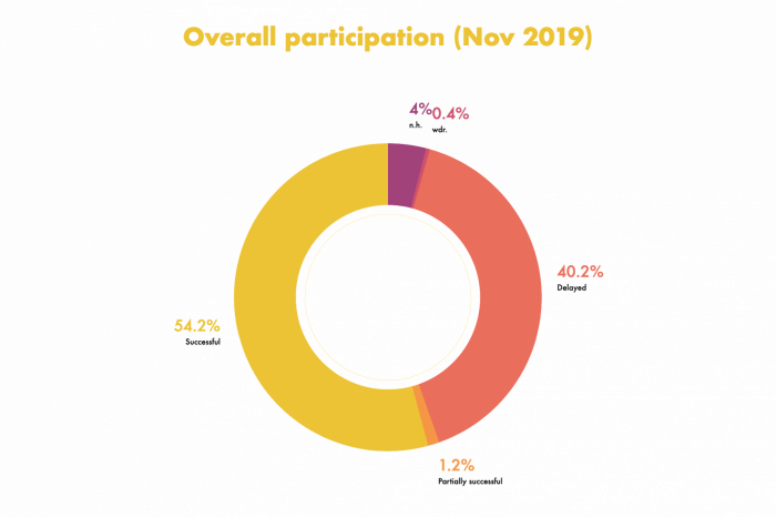 Participation results as pie chart