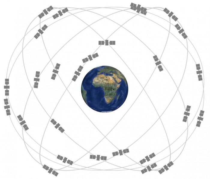Diagram of GPS satellite constallation, showing orbits