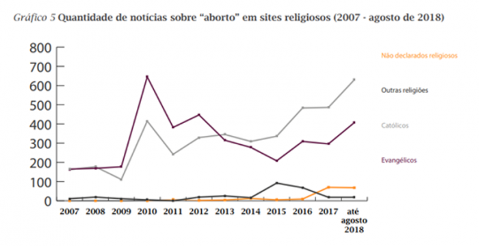 Graph showing number of abortion news in religious websites