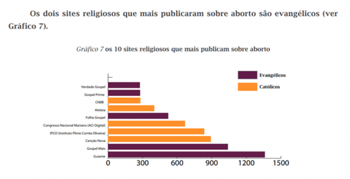 Graph showing top 10 religious websites that published information about abortion
