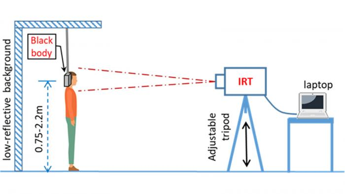 A diagram demonstrating the proper thermal imaging room setup