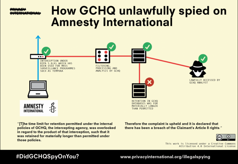 GCHQ unlawfully spied on Amnesty International, Court admits
