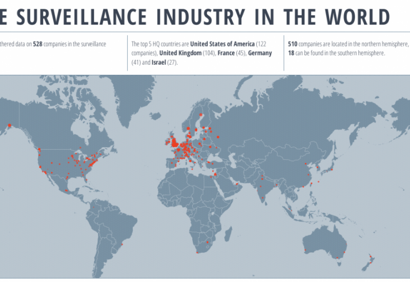 Global Surveillance Industry